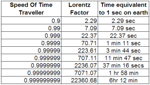 Calculating Time Dilation using Lorentz factor